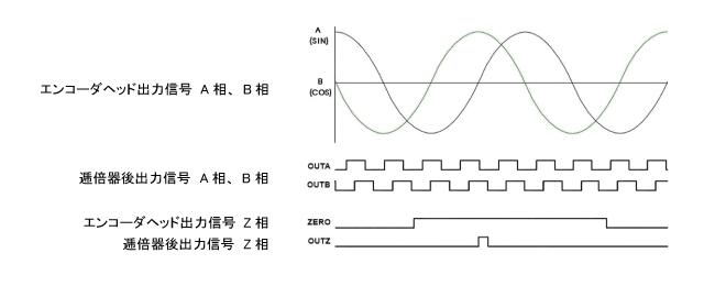 小型・高分解能エンコーダの原理(出力信号)